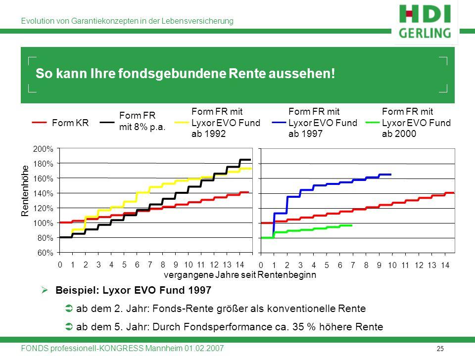 25 Evolution von Garantiekonzepten in der Lebensversicherung FONDS professionell-KONGRESS Mannheim 01.02.2007 Form FR mit Lyxor EVO Fund ab 1997 Beisp