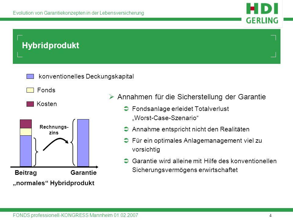 4 Evolution von Garantiekonzepten in der Lebensversicherung FONDS professionell-KONGRESS Mannheim 01.02.2007 Hybridprodukt normales Hybridprodukt Gara