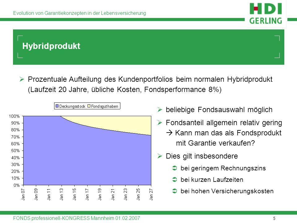 6 Evolution von Garantiekonzepten in der Lebensversicherung FONDS professionell-KONGRESS Mannheim 01.02.2007 Entwicklung von Garantiekonzepten konventionelles Produkt Hybridprodukt Hybridprodukt mit Garantiefonds (erster Anbieter: Skandia, 2003)