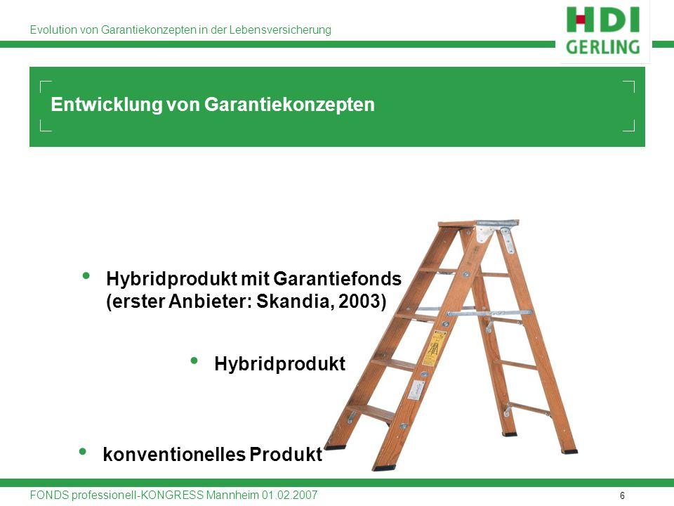 6 Evolution von Garantiekonzepten in der Lebensversicherung FONDS professionell-KONGRESS Mannheim 01.02.2007 Entwicklung von Garantiekonzepten konvent