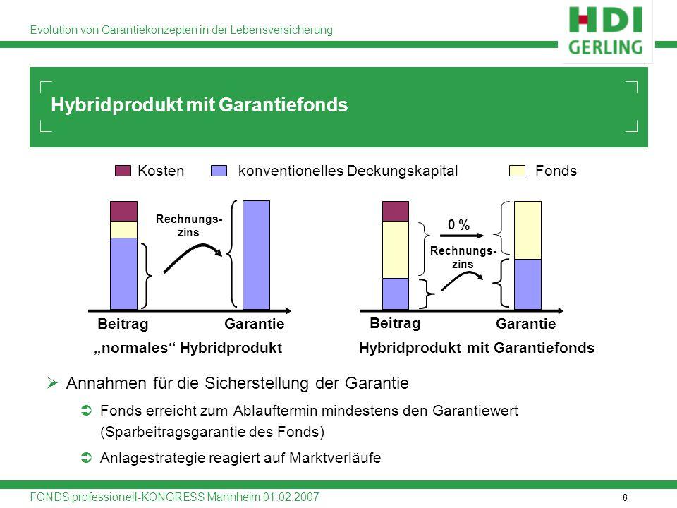 8 Evolution von Garantiekonzepten in der Lebensversicherung FONDS professionell-KONGRESS Mannheim 01.02.2007 Hybridprodukt mit Garantiefonds normales