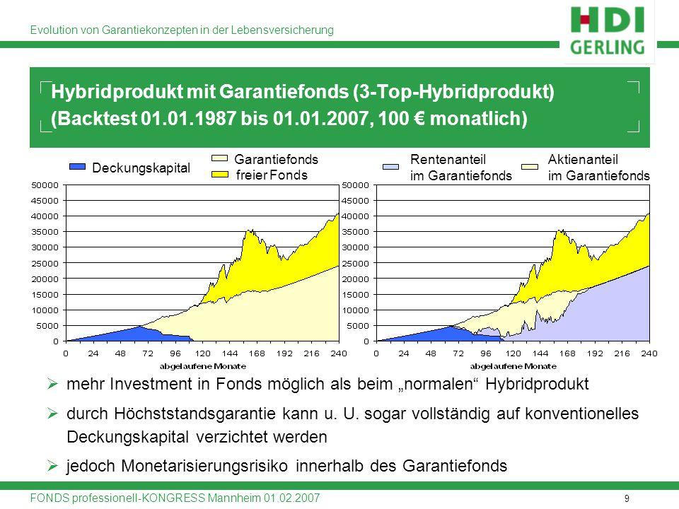 9 Evolution von Garantiekonzepten in der Lebensversicherung FONDS professionell-KONGRESS Mannheim 01.02.2007 Hybridprodukt mit Garantiefonds (3-Top-Hy