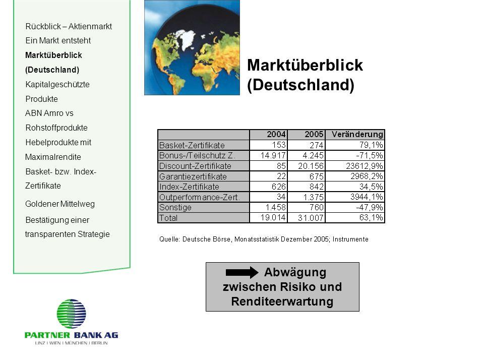Marktüberblick (Deutschland) Abwägung zwischen Risiko und Renditeerwartung Rückblick – Aktienmarkt Ein Markt entsteht Marktüberblick (Deutschland) Kapitalgeschützte Produkte ABN Amro vs Rohstoffprodukte Hebelprodukte mit Maximalrendite Basket- bzw.