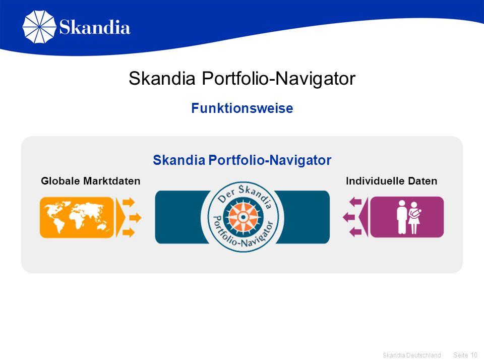 Seite 10 Skandia Deutschland Skandia Portfolio-Navigator Funktionsweise Globale MarktdatenIndividuelle Daten Skandia Portfolio-Navigator