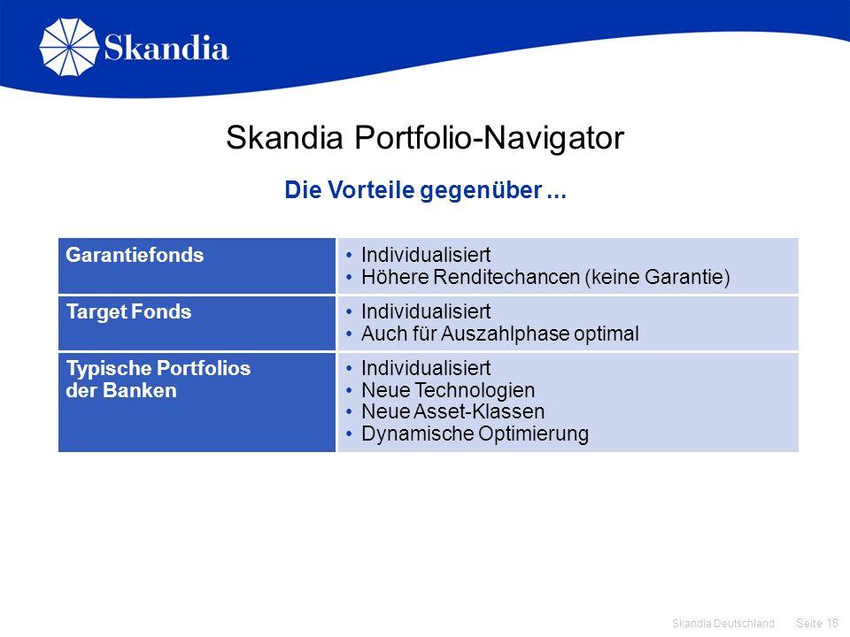 Seite 18 Skandia Deutschland Individualisiert Neue Technologien Neue Asset-Klassen Dynamische Optimierung Typische Portfolios der Banken Skandia Portf