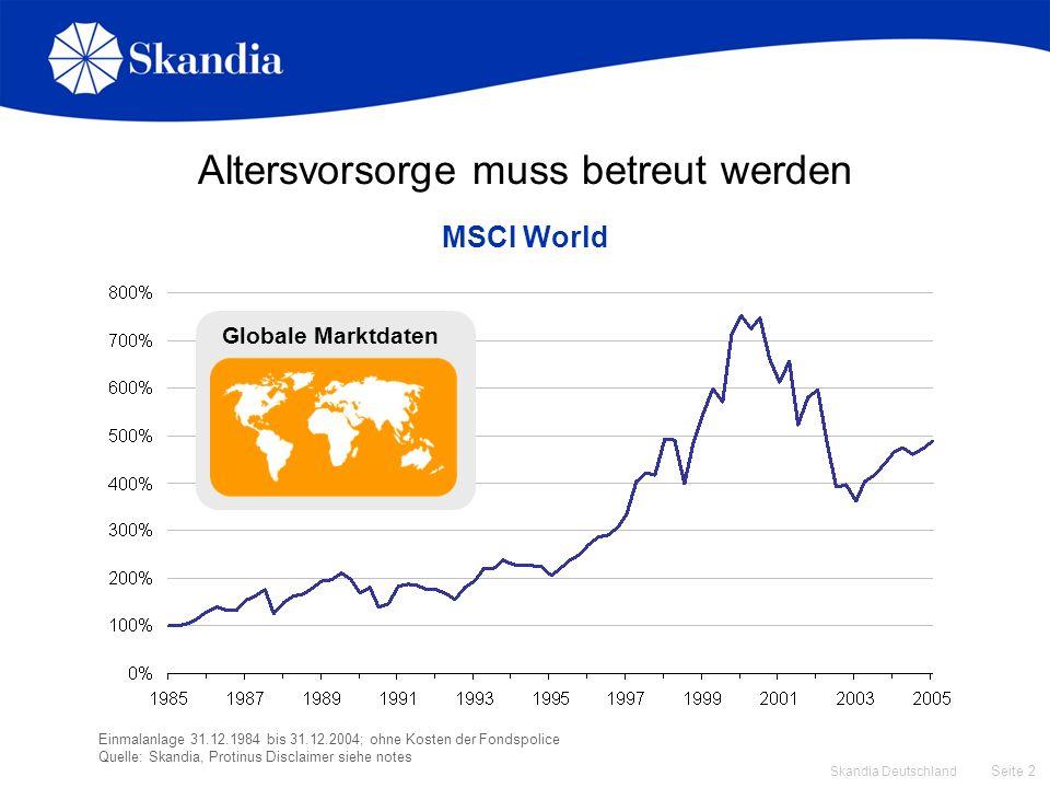 Seite 2 Skandia Deutschland Altersvorsorge muss betreut werden MSCI World Einmalanlage 31.12.1984 bis 31.12.2004; ohne Kosten der Fondspolice Quelle: