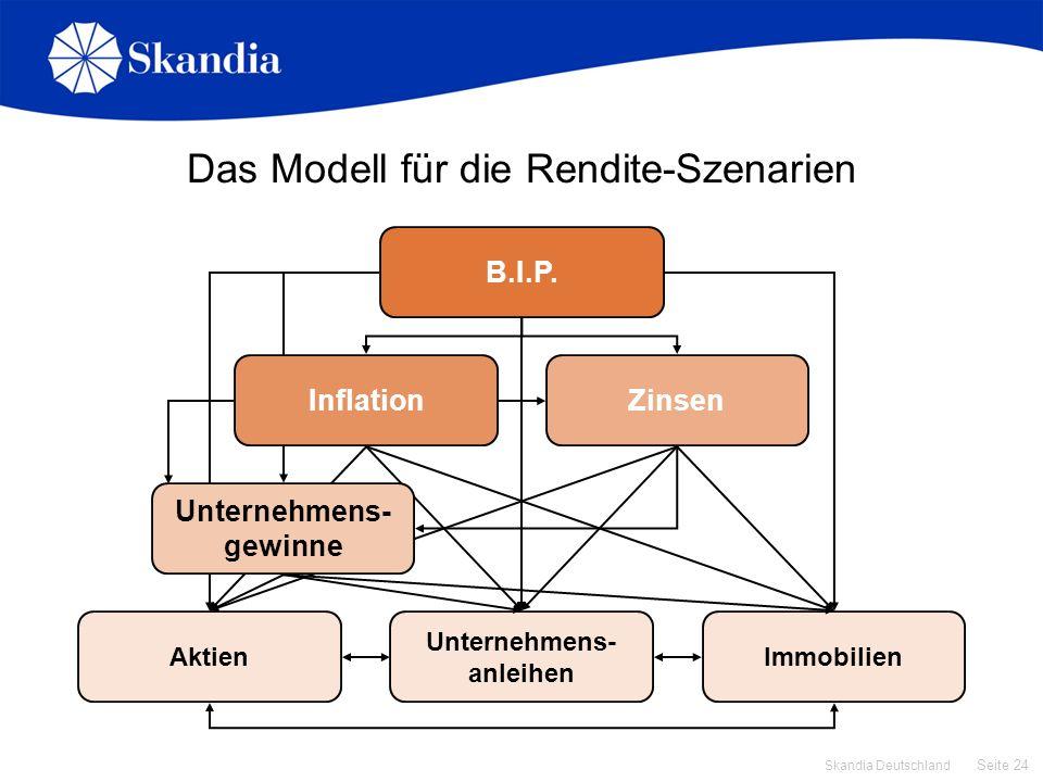 Seite 24 Skandia Deutschland Aktien Unternehmens- anleihen Immobilien Das Modell für die Rendite-Szenarien B.I.P. Zinsen Unternehmens- gewinne Inflati