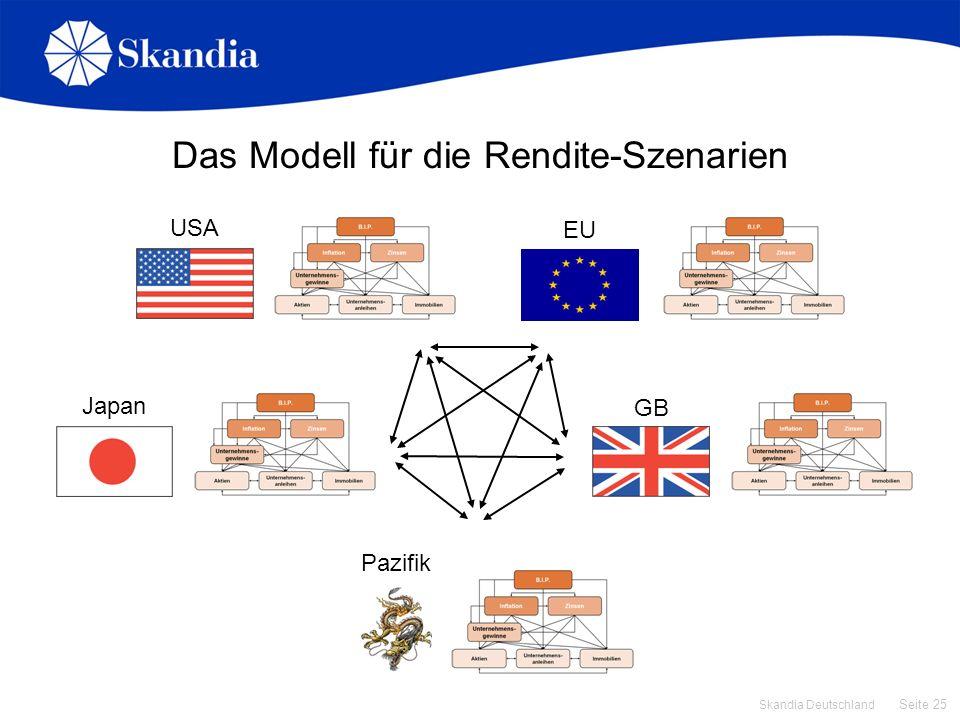 Seite 25 Skandia Deutschland USA Das Modell für die Rendite-Szenarien EU Japan GB Pazifik