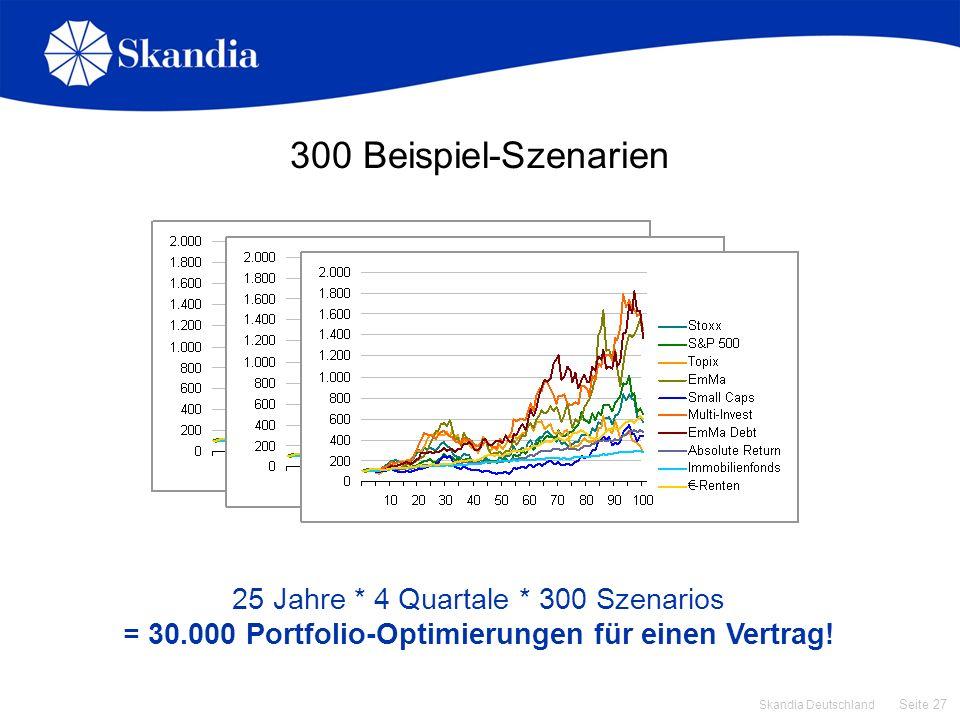 Seite 27 Skandia Deutschland 300 Beispiel-Szenarien 25 Jahre * 4 Quartale * 300 Szenarios = 30.000 Portfolio-Optimierungen für einen Vertrag!