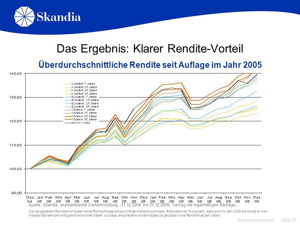 Seite 31 Skandia Deutschland Das Ergebnis: Klarer Rendite-Vorteil Überdurchschnittliche Rendite seit Auflage im Jahr 2005 Quelle: Skandia, exemplarisc