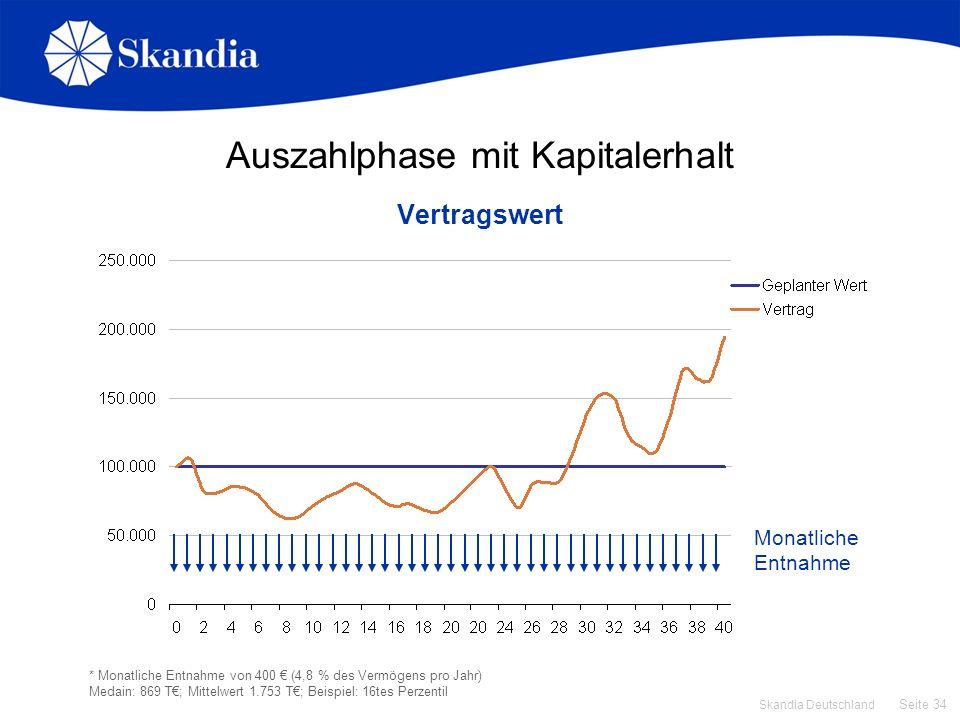 Seite 34 Skandia Deutschland Auszahlphase mit Kapitalerhalt Vertragswert * Monatliche Entnahme von 400 (4,8 % des Vermögens pro Jahr) Medain: 869 T; M