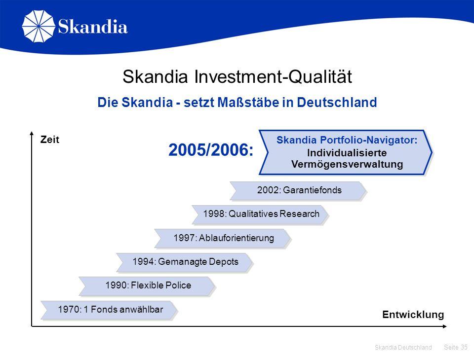 Seite 35 Skandia Deutschland Zeit Entwicklung Skandia Investment-Qualität Die Skandia - setzt Maßstäbe in Deutschland Skandia Portfolio-Navigator: Ind