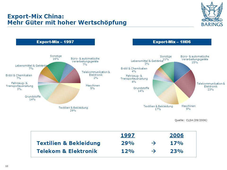 10 Export-Mix China: Mehr Güter mit hoher Wertschöpfung Export-Mix – 1H06Export-Mix – 1997 Erdöl & Chemikalien 7% Fahrzeug- & Transportausrüstung 3% Grundstoffe 14% Maschinen 5% Telekommunikation & Elektronik 2% Büro- & automatische Verarbeitungsgeräte 7% Lebensmittel & Getränke 7% Sonstige 16% Büro- & automatische Verarbeitungsgeräte 15% Maschinen 9% Grundstoffe 14% Textilien & Bekleidung 17% Sonstige 11% Lebensmittel & Getränke 3% 19972006 Textilien & Bekleidung29% 17% Telekom & Elektronik12% 23% Quelle: CLSA (09/2006) Textilien & Bekleidung 29% Telekommunikation & Elektronik 23% Fahrzeug- & Transportausrüstung 4% Erdöl & Chemikalien 4%