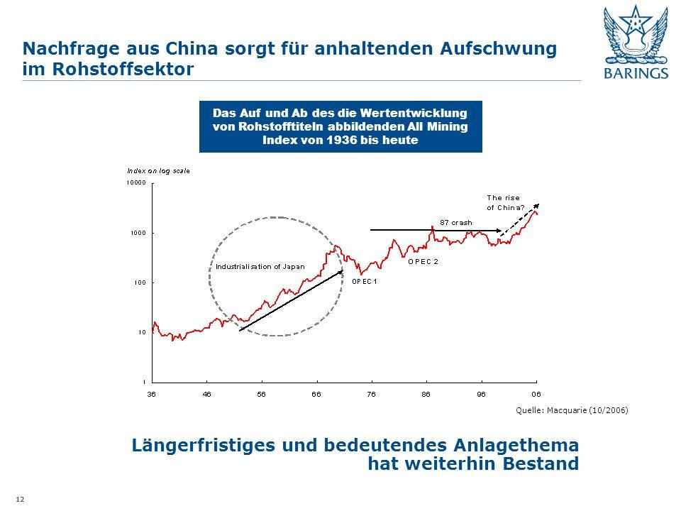 12 Nachfrage aus China sorgt für anhaltenden Aufschwung im Rohstoffsektor Quelle: Macquarie (10/2006) Längerfristiges und bedeutendes Anlagethema hat weiterhin Bestand Das Auf und Ab des die Wertentwicklung von Rohstofftiteln abbildenden All Mining Index von 1936 bis heute