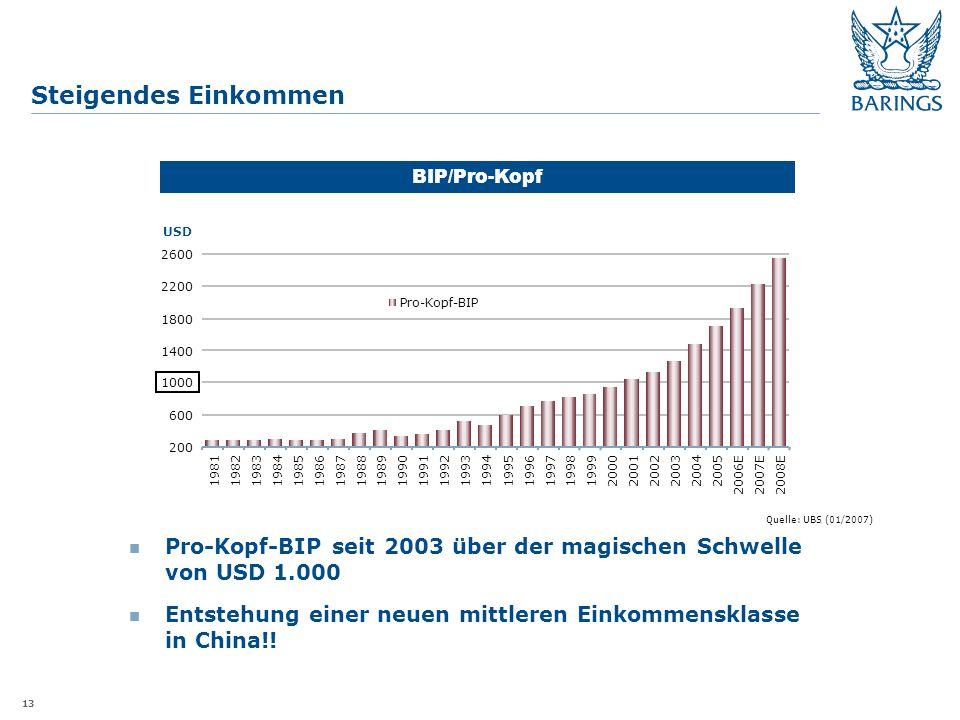 13 Steigendes Einkommen Pro-Kopf-BIP seit 2003 über der magischen Schwelle von USD 1.000 Entstehung einer neuen mittleren Einkommensklasse in China!.
