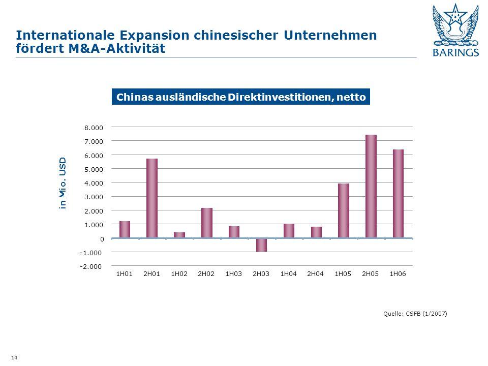14 Internationale Expansion chinesischer Unternehmen fördert M&A-Aktivität Chinas ausländische Direktinvestitionen, netto -2.000 0 1.000 2.000 3.000 4.000 5.000 6.000 7.000 8.000 1H012H011H022H021H032H031H042H041H052H051H06 in Mio.