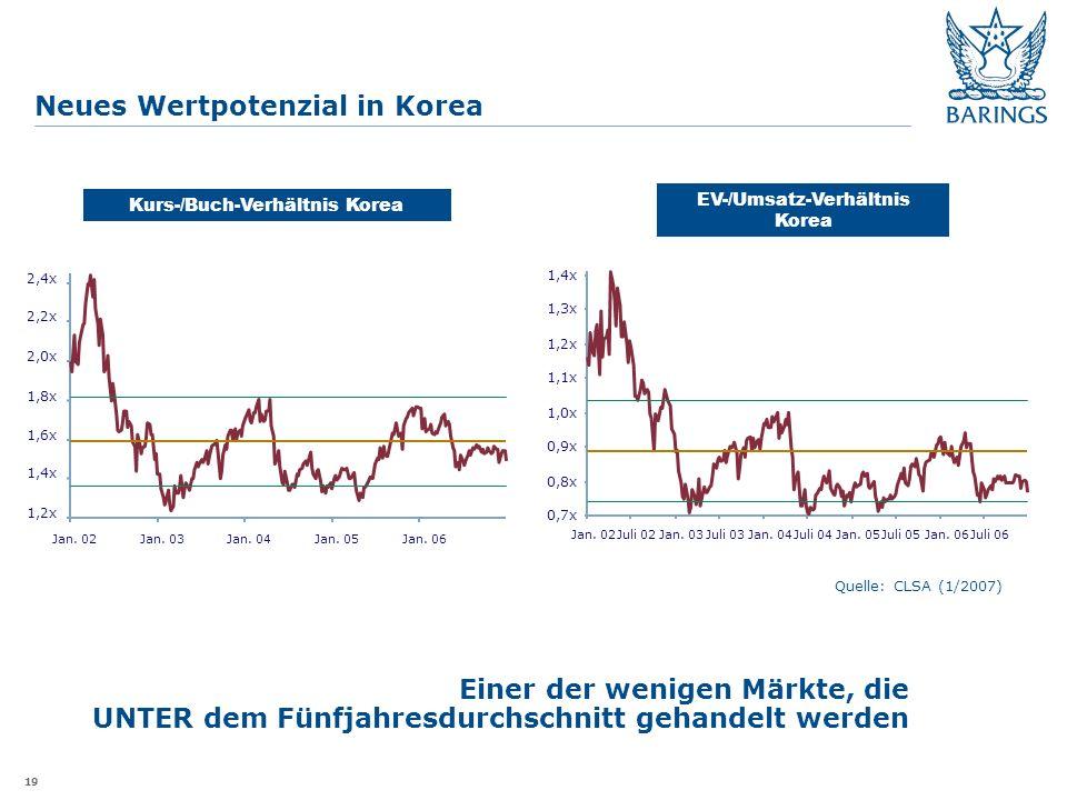 19 Neues Wertpotenzial in Korea Kurs-/Buch-Verhältnis Korea EV-/Umsatz-Verhältnis Korea Quelle: CLSA (1/2007) Einer der wenigen Märkte, die UNTER dem Fünfjahresdurchschnitt gehandelt werden 1,2x 1,4x 1,6x 1,8x 2,0x 2,2x 2,4x Jan.