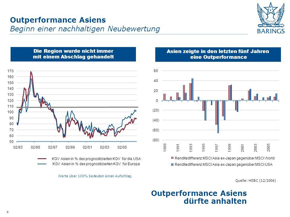 6 Outperformance Asiens Beginn einer nachhaltigen Neubewertung Outperformance Asiens dürfte anhalten Asien zeigte in den letzten fünf Jahren eine Outperformance Quelle: HSBC (12/2006) Die Region wurde nicht immer mit einem Abschlag gehandelt Werte über 100% bedeuten einen Aufschlag.