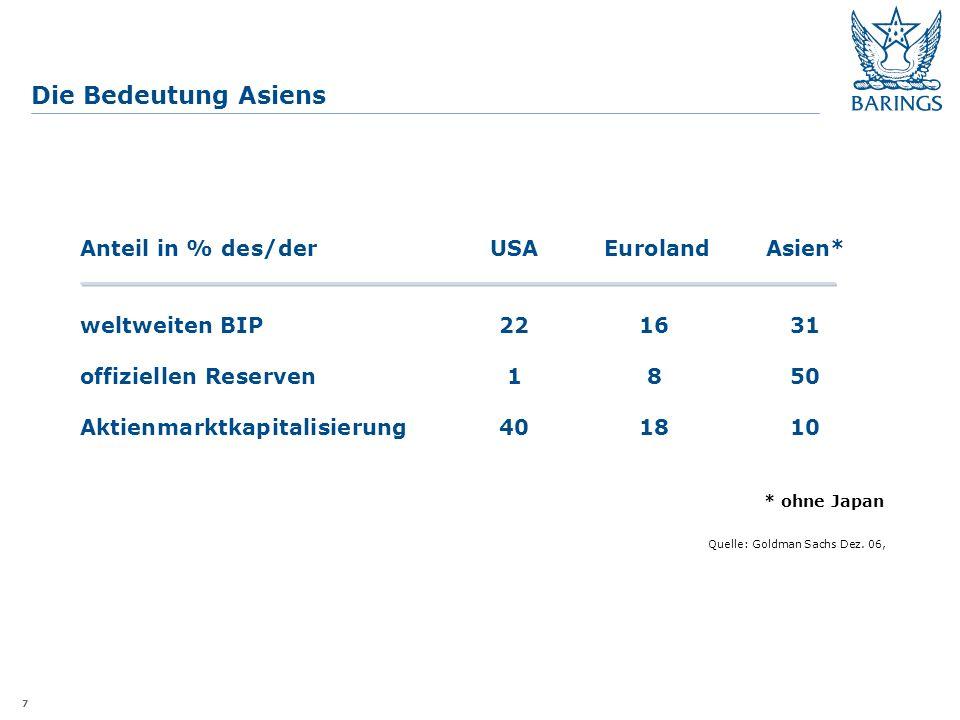 7 Die Bedeutung Asiens * ohne Japan Quelle: Goldman Sachs Dez.