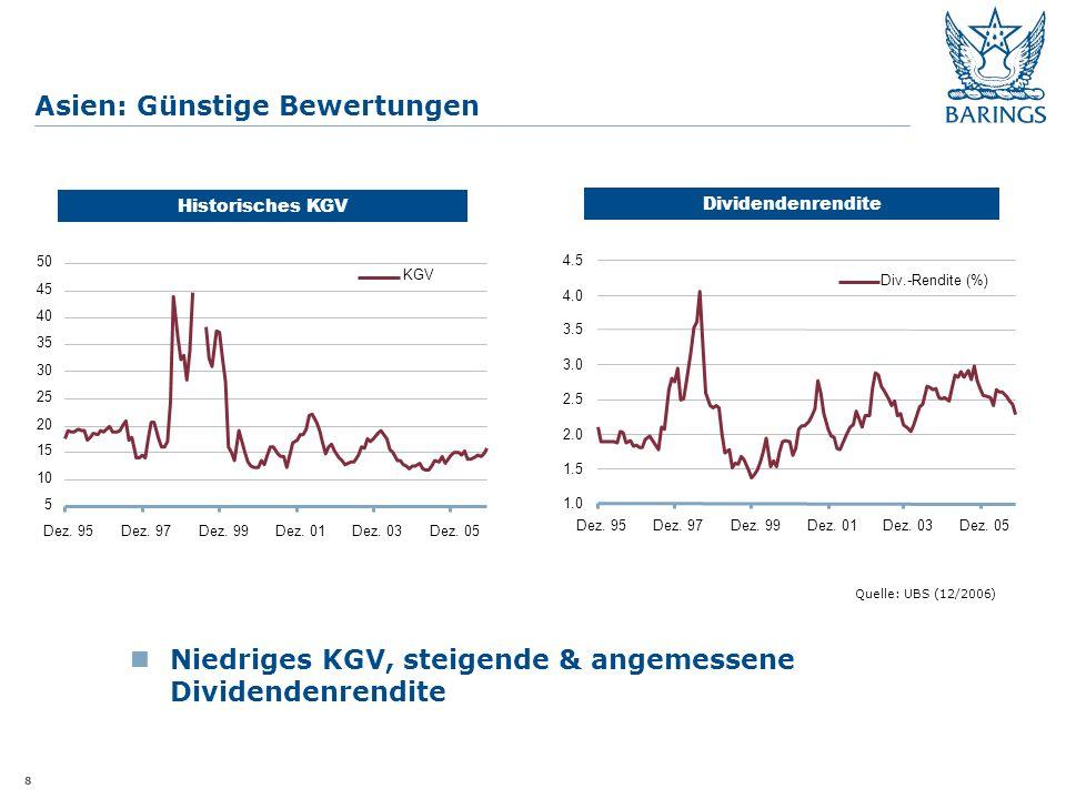 8 Asien: Günstige Bewertungen Quelle: UBS (12/2006) Historisches KGV Dividendenrendite Niedriges KGV, steigende & angemessene Dividendenrendite 5 10 15 20 25 30 35 40 45 50 Dez.