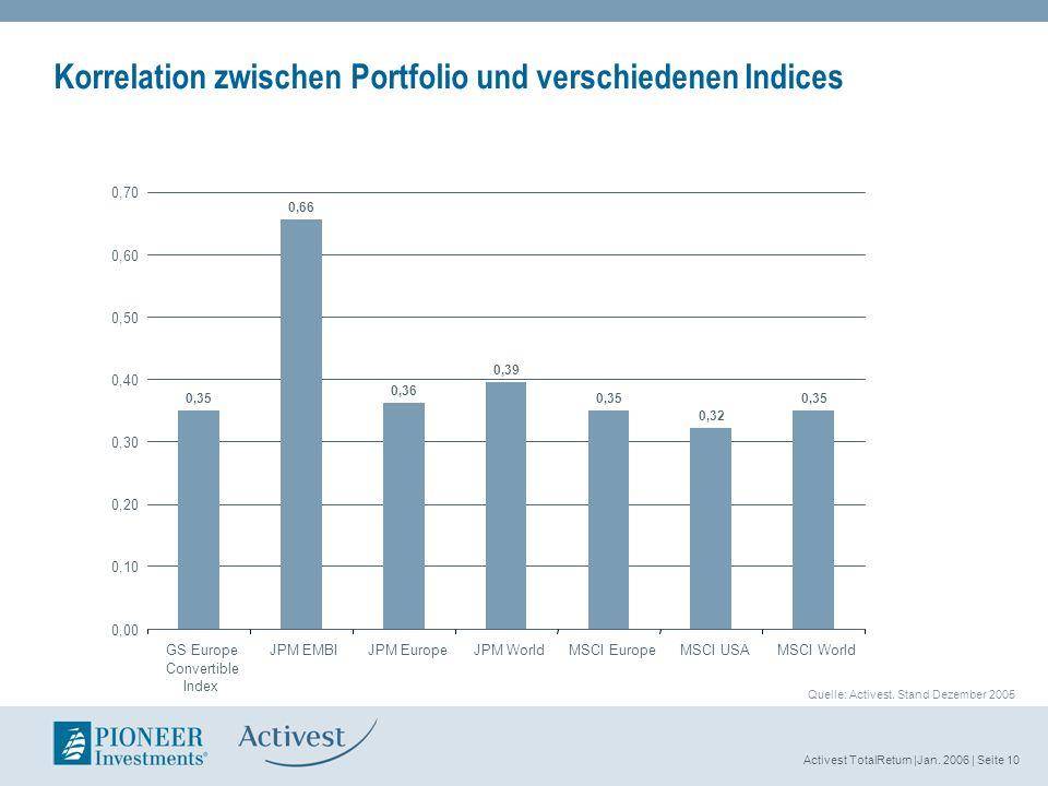 Activest TotalReturn |Jan. 2006 | Seite 10 Korrelation zwischen Portfolio und verschiedenen Indices Quelle: Activest. Stand Dezember 2005 0,35 0,66 0,