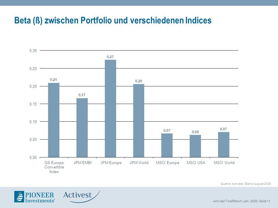 Activest TotalReturn |Jan. 2006 | Seite 11 Beta (ß) zwischen Portfolio und verschiedenen Indices 0,21 0,17 0,27 0,20 0,07 0,06 0,07 0,00 0,05 0,10 0,1