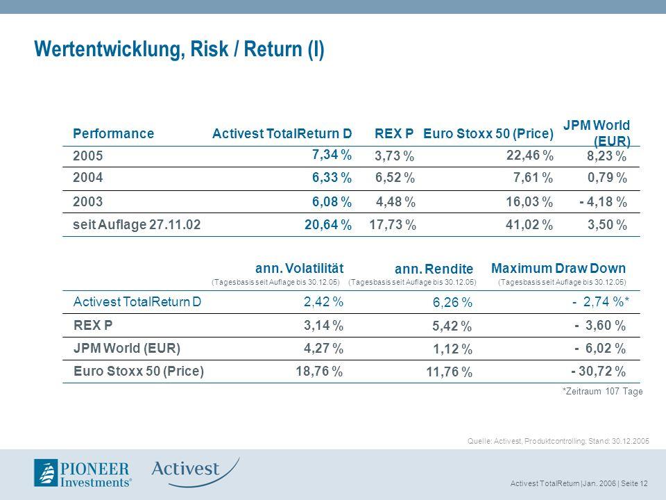 Activest TotalReturn |Jan. 2006 | Seite 12 Wertentwicklung, Risk / Return (I) 3,73 % 41,02 % 16,03 % 7,61 % Euro Stoxx 50 (Price) 17,73 % 4,48 % 6,52