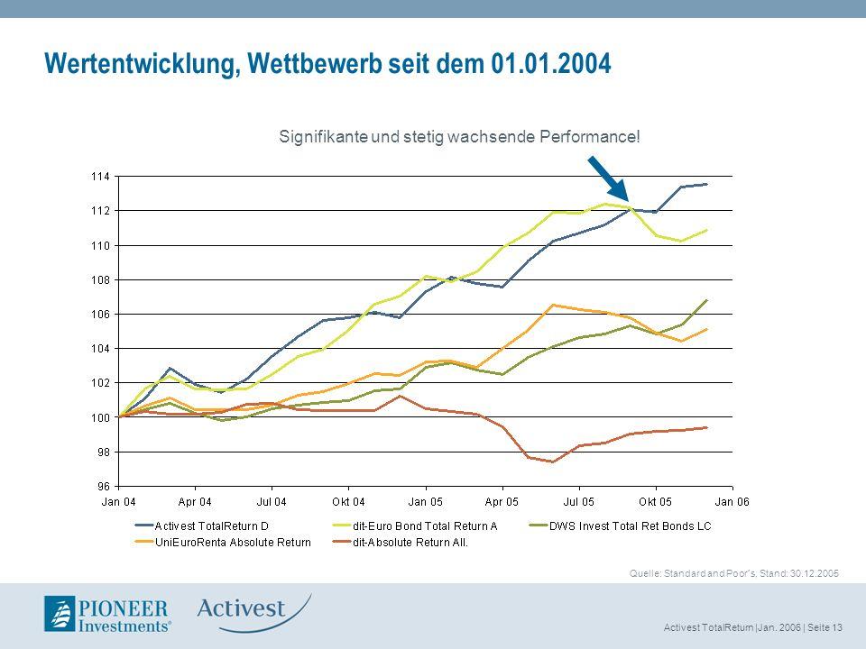 Activest TotalReturn |Jan. 2006 | Seite 13 Wertentwicklung, Wettbewerb seit dem 01.01.2004 Signifikante und stetig wachsende Performance! Quelle: Stan