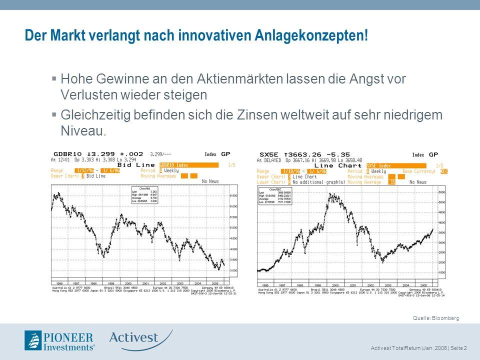 Activest TotalReturn |Jan. 2006 | Seite 2 Der Markt verlangt nach innovativen Anlagekonzepten! Hohe Gewinne an den Aktienmärkten lassen die Angst vor