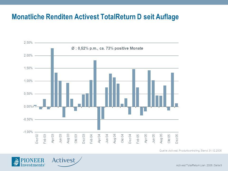 Activest TotalReturn |Jan. 2006 | Seite 9 Monatliche Renditen Activest TotalReturn D seit Auflage -1,00% -0,50% 0,00% 0,50% 1,00% 1,50% 2,00% 2,50% De