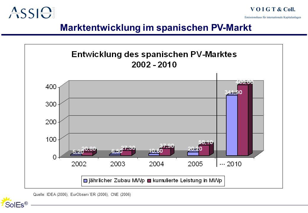 Marktentwicklung im spanischen PV-Markt Quelle: IDEA (2006), EurObserv´ER (2006), CNE (2006) …