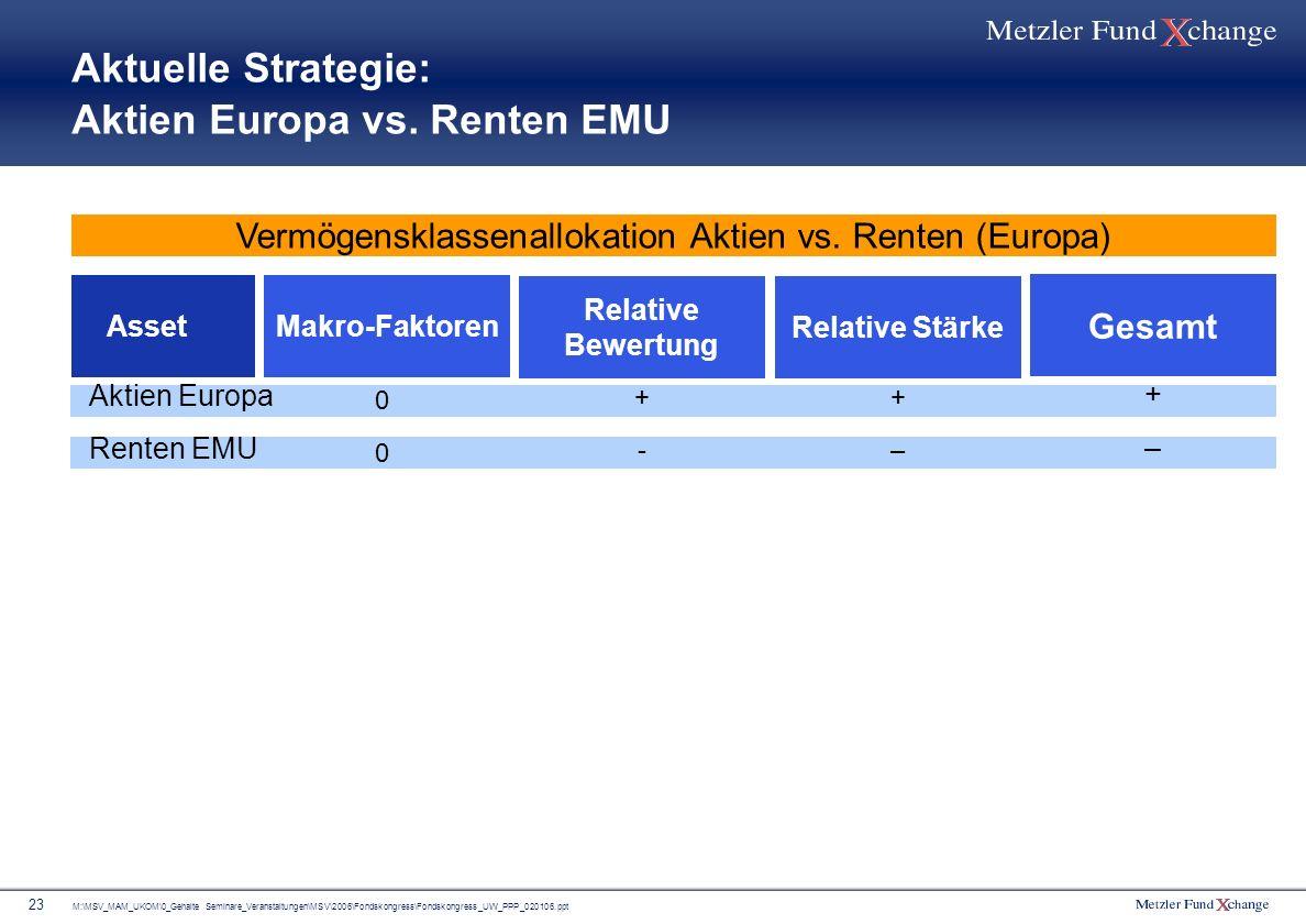 M:\MSV_MAM_UKOM\0_Gehalte Seminare_Veranstaltungen\MSV\2006\Fondskongress\Fondskongress_UW_PPP_020106.ppt 23 Aktuelle Strategie: Aktien Europa vs. Ren