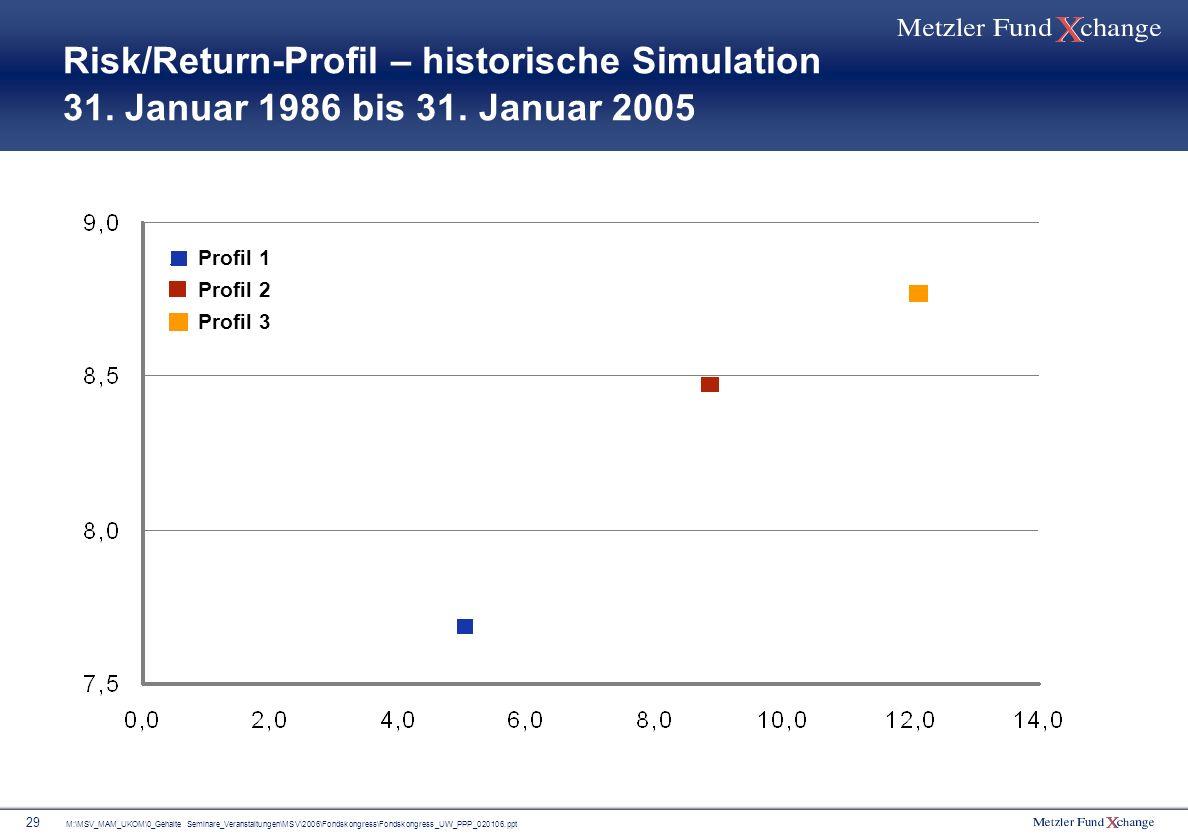M:\MSV_MAM_UKOM\0_Gehalte Seminare_Veranstaltungen\MSV\2006\Fondskongress\Fondskongress_UW_PPP_020106.ppt 29 Risk/Return-Profil – historische Simulati