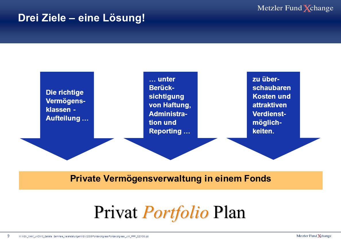M:\MSV_MAM_UKOM\0_Gehalte Seminare_Veranstaltungen\MSV\2006\Fondskongress\Fondskongress_UW_PPP_020106.ppt 9 Drei Ziele – eine Lösung! Private Vermögen