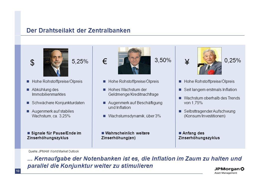 9 Euroraum: Beschäftigungslage und Verbrauchervertrauen Quelle: FactSet, Eurostat, JPMorgan, Daten per 29.12.2006. Index zum Verbrauchervertrauen Arbe