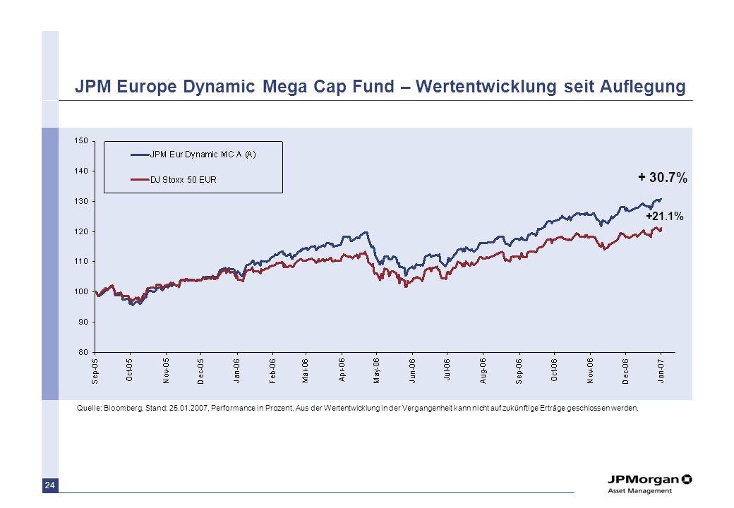 23 Mega Caps entwickeln sich seit 6 Jahren weniger gut als Small Caps Quelle: JPMAM PAG. Stand 31.12.06 Outperformance der Large Caps Outperformance d
