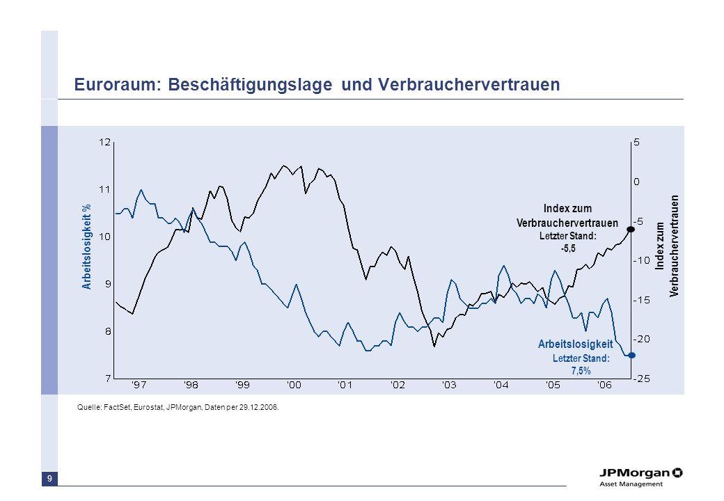 8 Steiler Aufschwung des Geschäftsklimas Quelle: Ifo Institut, Bloomberg (GRIFPCA, GRIFPEX), Daten per 31.01.2007 Ifo Geschäftsklimaindex