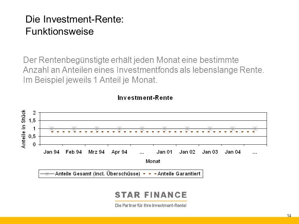 RENTE.invest 14 Die Investment-Rente: Funktionsweise Der Rentenbegünstigte erhält jeden Monat eine bestimmte Anzahl an Anteilen eines Investmentfonds