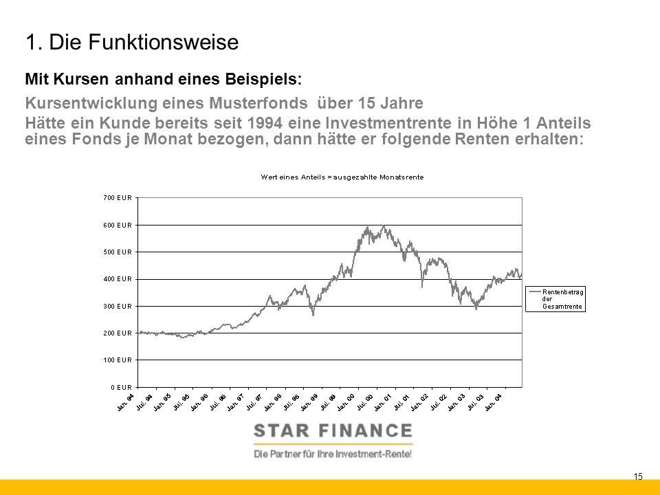 RENTE.invest 15 1. Die Funktionsweise Mit Kursen anhand eines Beispiels: Kursentwicklung eines Musterfonds über 15 Jahre Hätte ein Kunde bereits seit