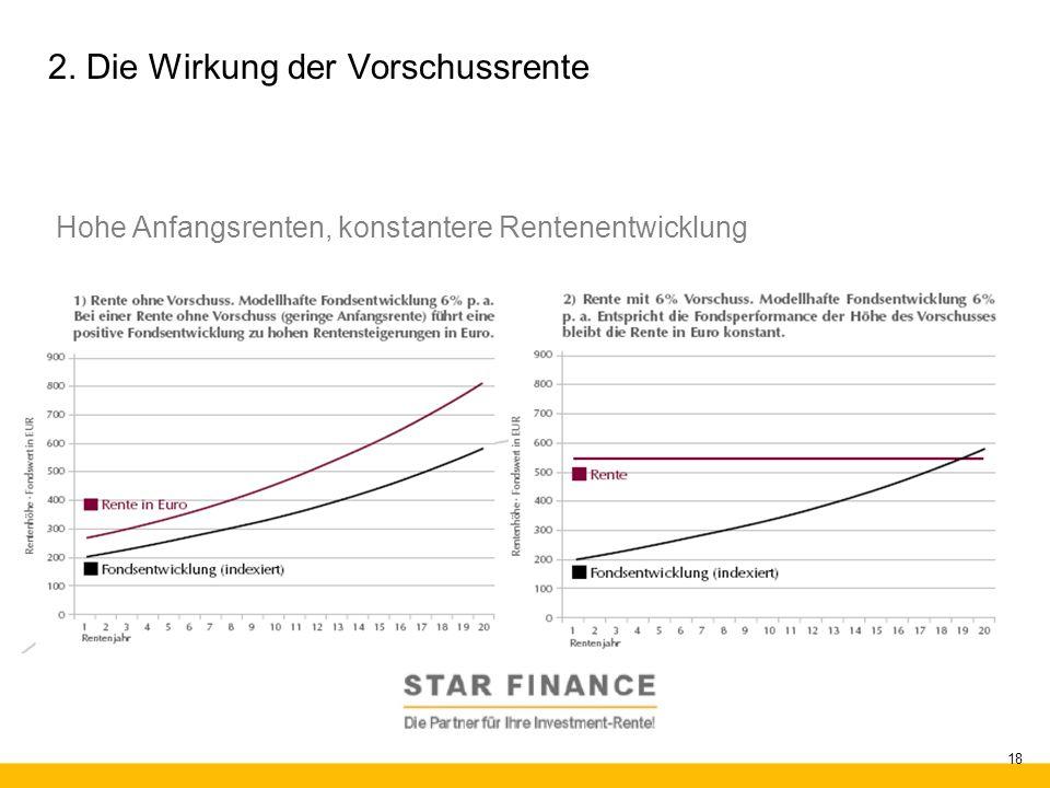 RENTE.invest 18 2. Die Wirkung der Vorschussrente Hohe Anfangsrenten, konstantere Rentenentwicklung