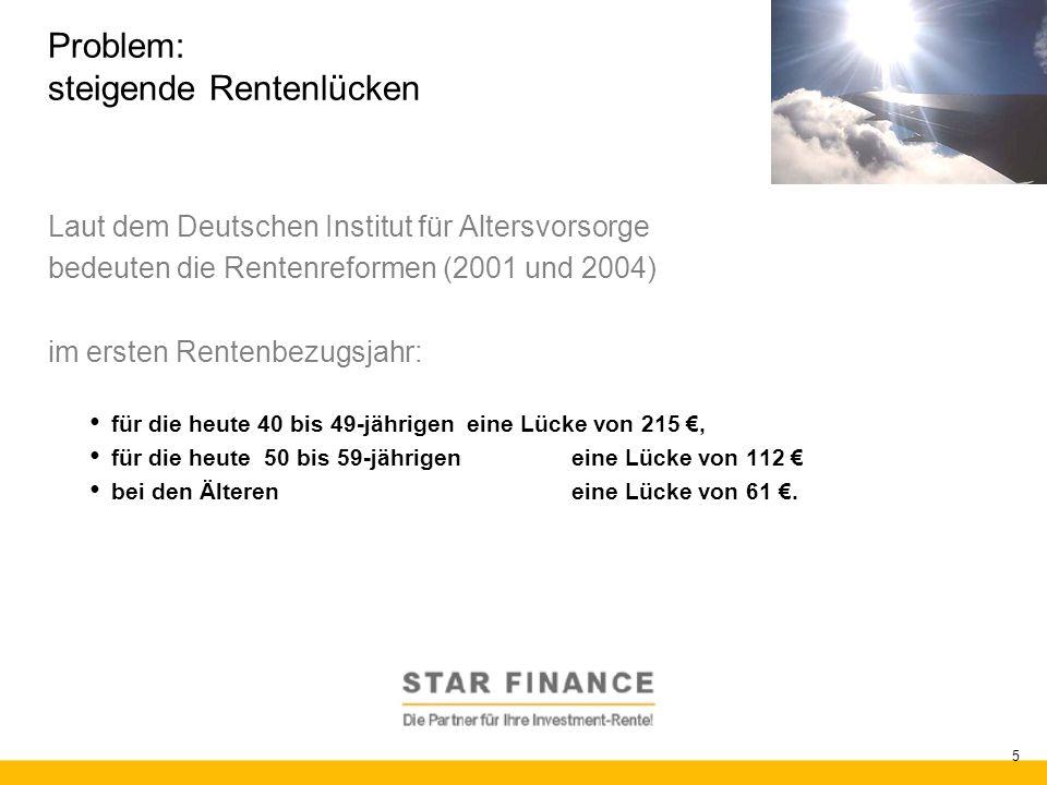 RENTE.invest 5 Problem: steigende Rentenlücken Laut dem Deutschen Institut für Altersvorsorge bedeuten die Rentenreformen (2001 und 2004) im ersten Re