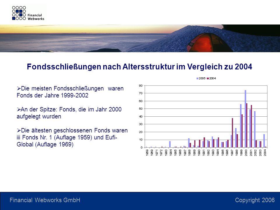 Financial Webworks GmbH Copyright 2006 Fondsschließungen nach Altersstruktur im Vergleich zu 2004 Die meisten Fondsschließungen waren Fonds der Jahre 1999-2002 An der Spitze: Fonds, die im Jahr 2000 aufgelegt wurden Die ältesten geschlossenen Fonds waren iii Fonds Nr.