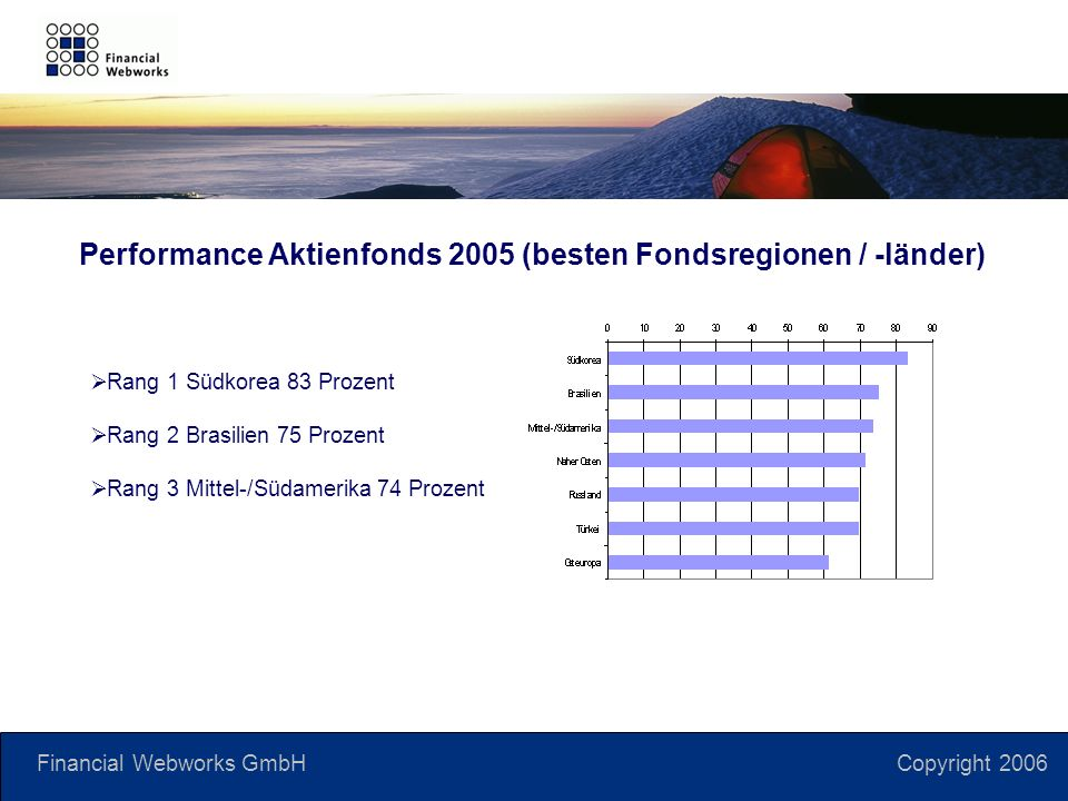 Financial Webworks GmbH Copyright 2006 Rang 1 Südkorea 83 Prozent Rang 2 Brasilien 75 Prozent Rang 3 Mittel-/Südamerika 74 Prozent Performance Aktienfonds 2005 (besten Fondsregionen / -länder)