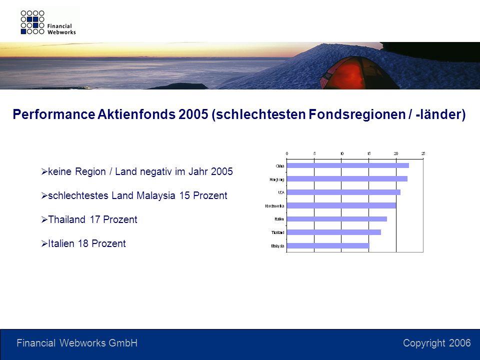 Financial Webworks GmbH Copyright 2006 keine Region / Land negativ im Jahr 2005 schlechtestes Land Malaysia 15 Prozent Thailand 17 Prozent Italien 18 Prozent Performance Aktienfonds 2005 (schlechtesten Fondsregionen / -länder)