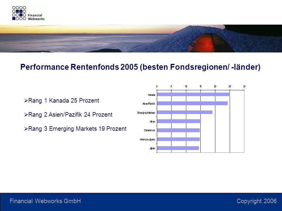 Financial Webworks GmbH Copyright 2006 Rang 1 Kanada 25 Prozent Rang 2 Asien/Pazifik 24 Prozent Rang 3 Emerging Markets 19 Prozent Performance Rentenfonds 2005 (besten Fondsregionen/ -länder)