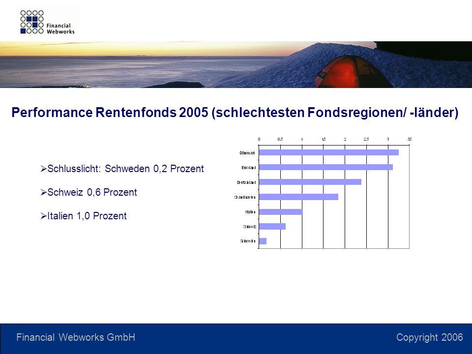 Financial Webworks GmbH Copyright 2006 Schlusslicht: Schweden 0,2 Prozent Schweiz 0,6 Prozent Italien 1,0 Prozent Performance Rentenfonds 2005 (schlechtesten Fondsregionen/ -länder)
