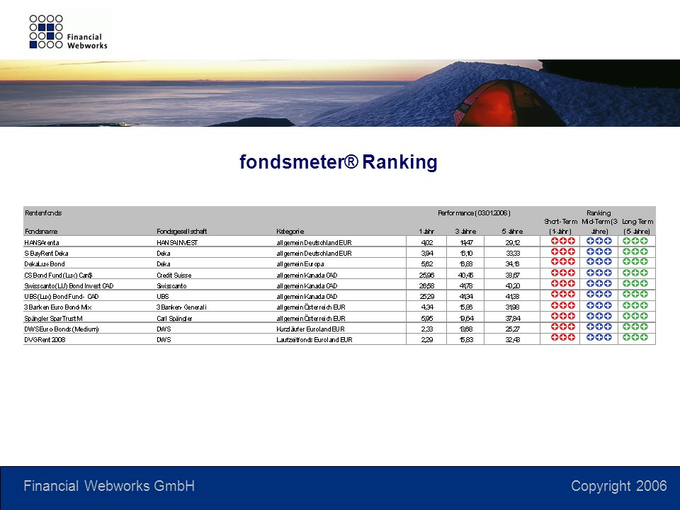 Financial Webworks GmbH Copyright 2006 fondsmeter® Ranking