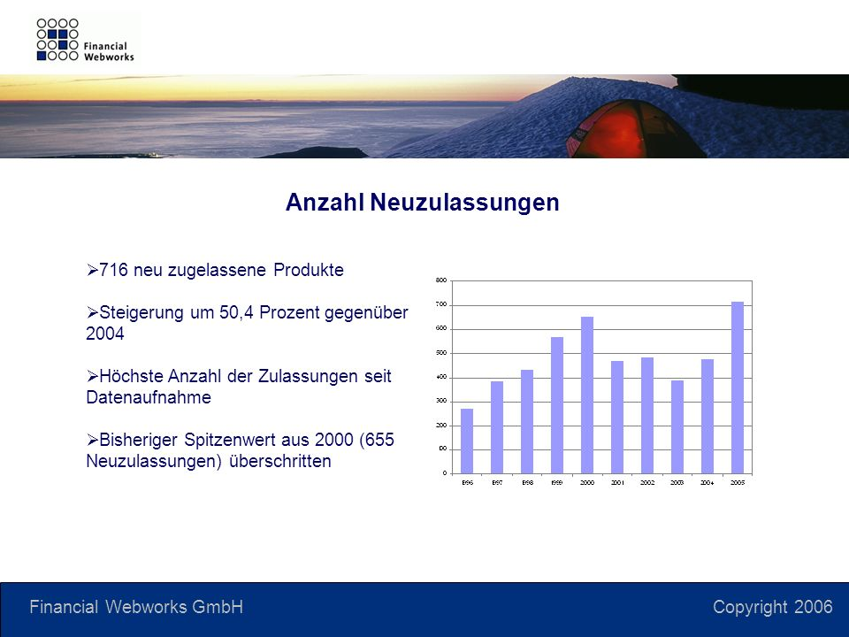 Financial Webworks GmbH Copyright 2006 Anzahl Neuzulassungen 716 neu zugelassene Produkte Steigerung um 50,4 Prozent gegenüber 2004 Höchste Anzahl der Zulassungen seit Datenaufnahme Bisheriger Spitzenwert aus 2000 (655 Neuzulassungen) überschritten