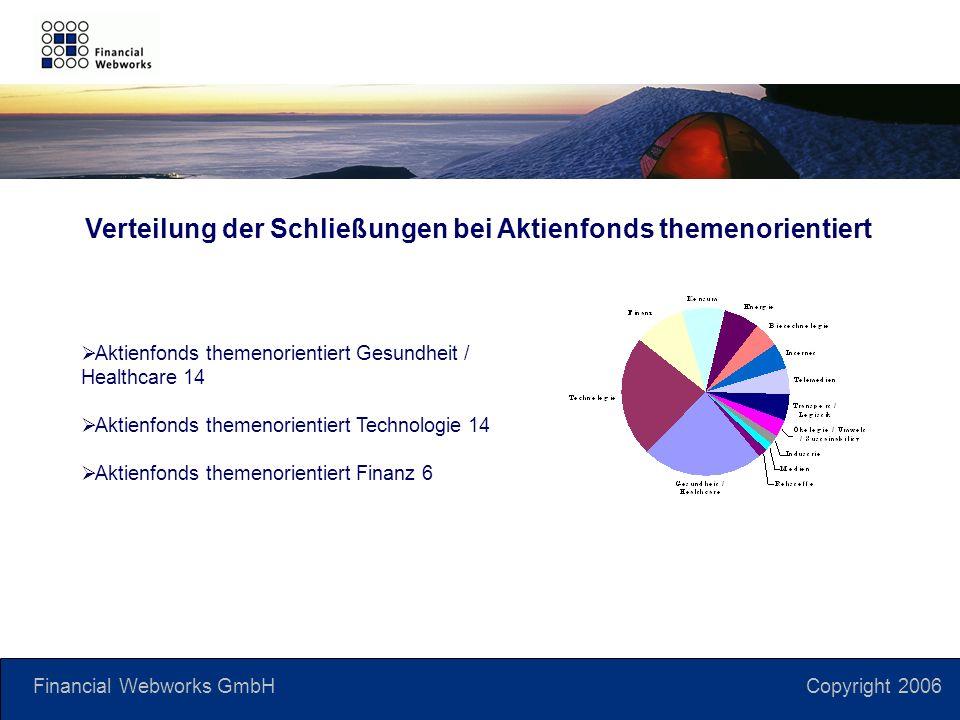 Financial Webworks GmbH Copyright 2006 Verteilung der Schließungen bei Aktienfonds themenorientiert Aktienfonds themenorientiert Gesundheit / Healthcare 14 Aktienfonds themenorientiert Technologie 14 Aktienfonds themenorientiert Finanz 6