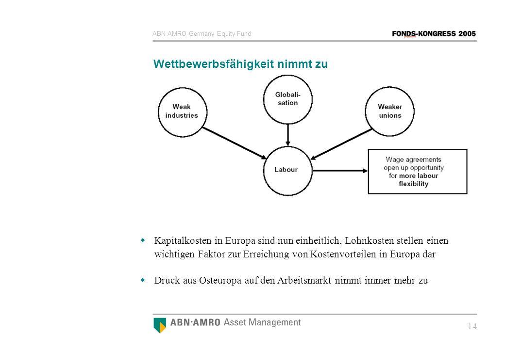 ABN AMRO Germany Equity Fund 14 Wettbewerbsfähigkeit nimmt zu Kapitalkosten in Europa sind nun einheitlich, Lohnkosten stellen einen wichtigen Faktor